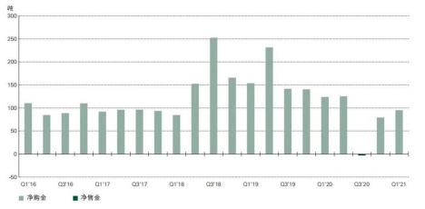 """一季度全球央行净购金趋势延续 """"避险保值""""成主要购买驱动力"""