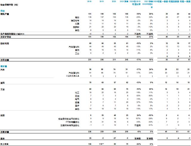 世界铂金投资协会:经济复苏推动一季度铂金需求增长