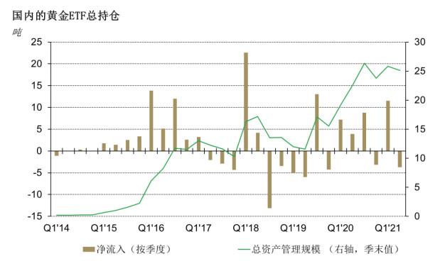 上半年中国金饰需求大增,创2015年以来最高水平